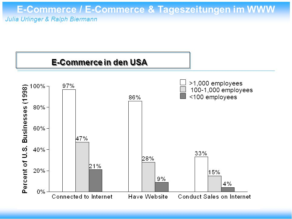 E-Commerce / E-Commerce & Tageszeitungen im WWW Julia Urlinger & Ralph Biermann E-Commerce in den USA >1,000 employees 100-1,000 employees <100 employ