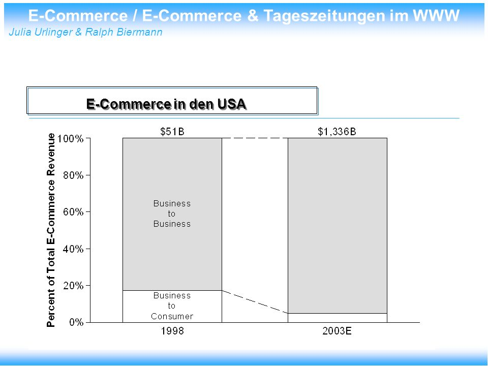 E-Commerce / E-Commerce & Tageszeitungen im WWW Julia Urlinger & Ralph Biermann E-Commerce in den USA