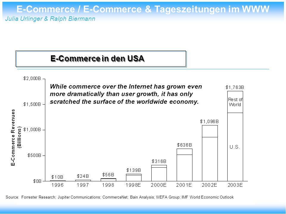 E-Commerce / E-Commerce & Tageszeitungen im WWW Julia Urlinger & Ralph Biermann E-Commerce in den USA While commerce over the Internet has grown even