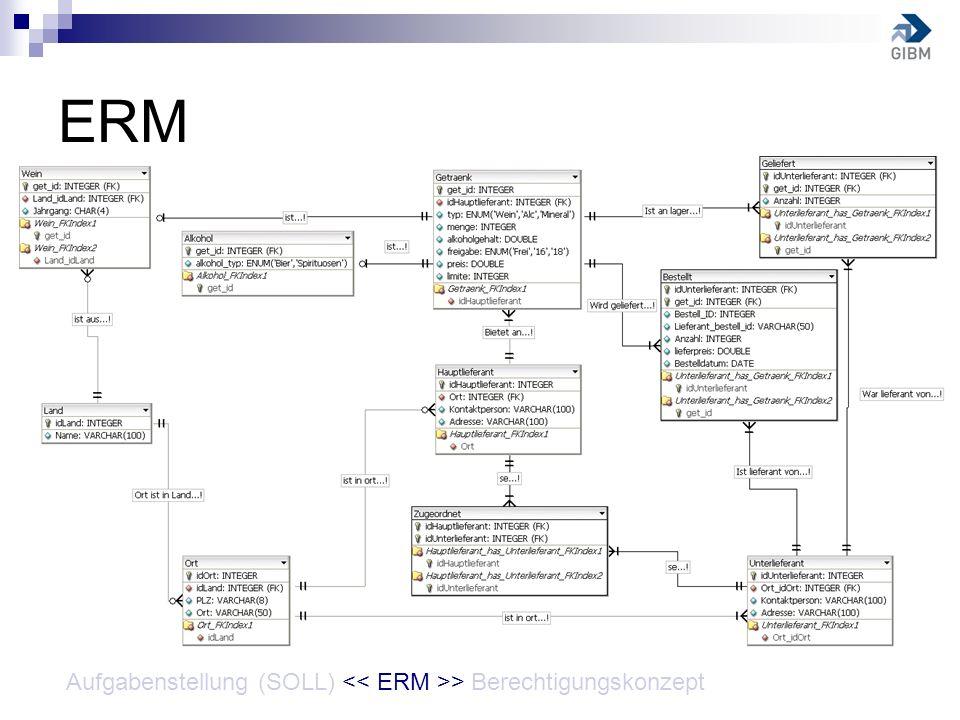 ERM Aufgabenstellung (SOLL) > Berechtigungskonzept