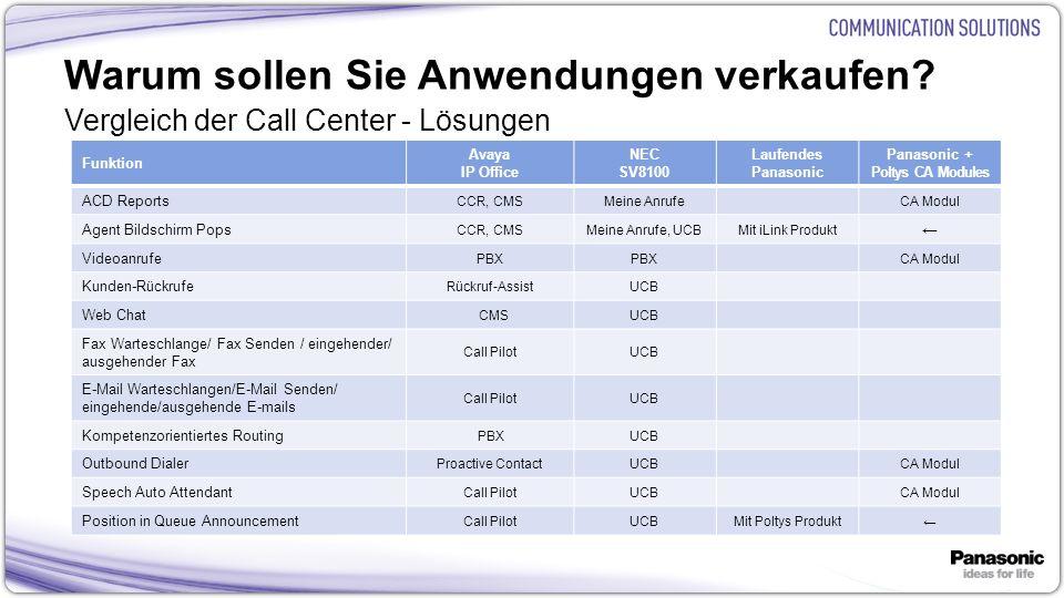13 Warum sollen Sie Anwendungen verkaufen? Vergleich der Call Center - Lösungen Funktion Avaya IP Office NEC SV8100 Laufendes Panasonic Panasonic + Po