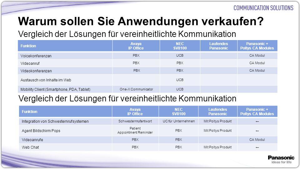 14 Warum sollen Sie Anwendungen verkaufen? Vergleich der Lösungen für vereinheitlichte Kommunikation Funktion Avaya IP Office NEC SV8100 Laufendes Pan