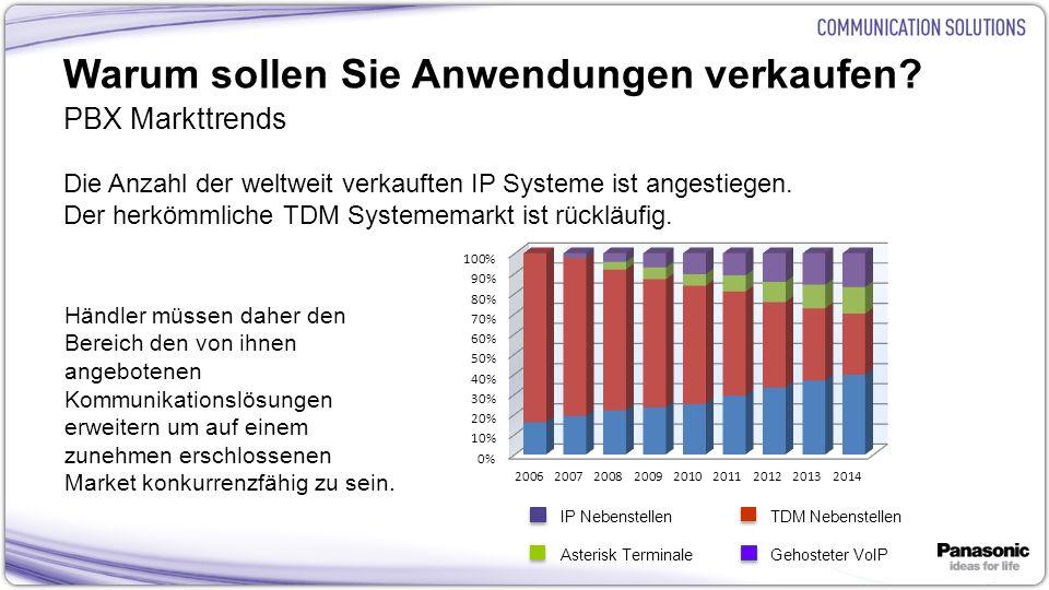 16 Warum sollen Sie Anwendungen verkaufen? PBX Markttrends Die Anzahl der weltweit verkauften IP Systeme ist angestiegen. Der herkömmliche TDM Systeme