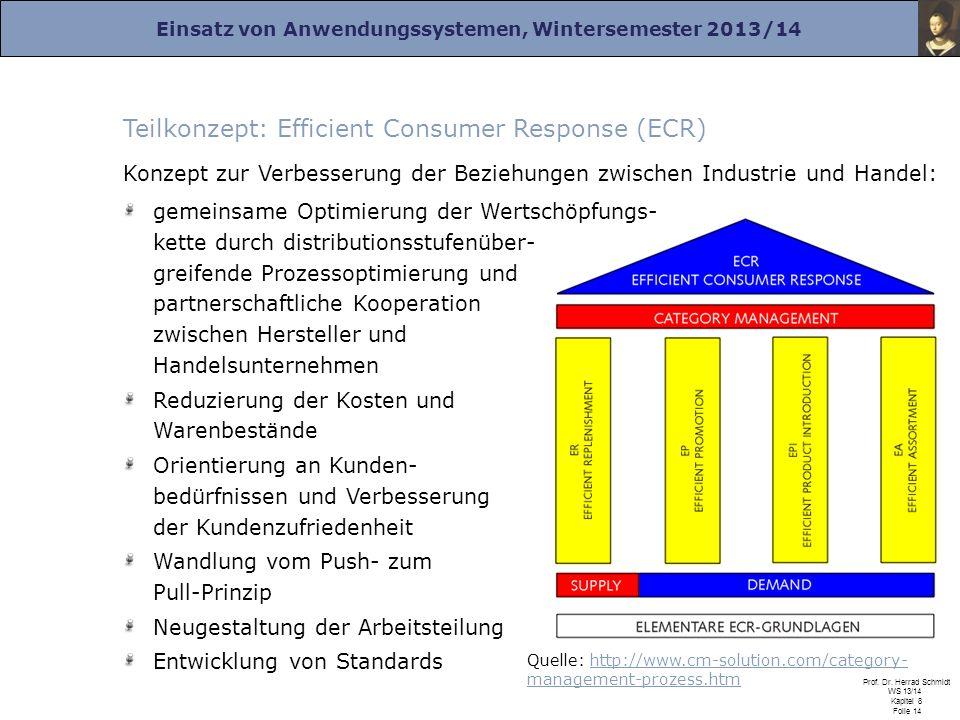 Einsatz von Anwendungssystemen, Wintersemester 2013/14 Prof. Dr. Herrad Schmidt WS 13/14 Kapitel 8 Folie 14 Teilkonzept: Efficient Consumer Response (