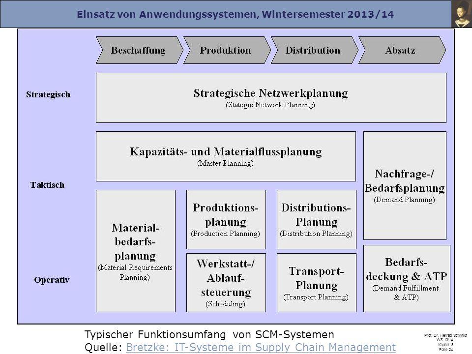 Einsatz von Anwendungssystemen, Wintersemester 2013/14 Prof. Dr. Herrad Schmidt WS 13/14 Kapitel 8 Folie 24 Typischer Funktionsumfang von SCM-Systemen