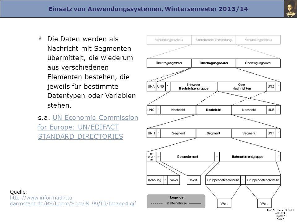 Einsatz von Anwendungssystemen, Wintersemester 2013/14 Prof. Dr. Herrad Schmidt WS 13/14 Kapitel 8 Folie 3 Die Daten werden als Nachricht mit Segmente