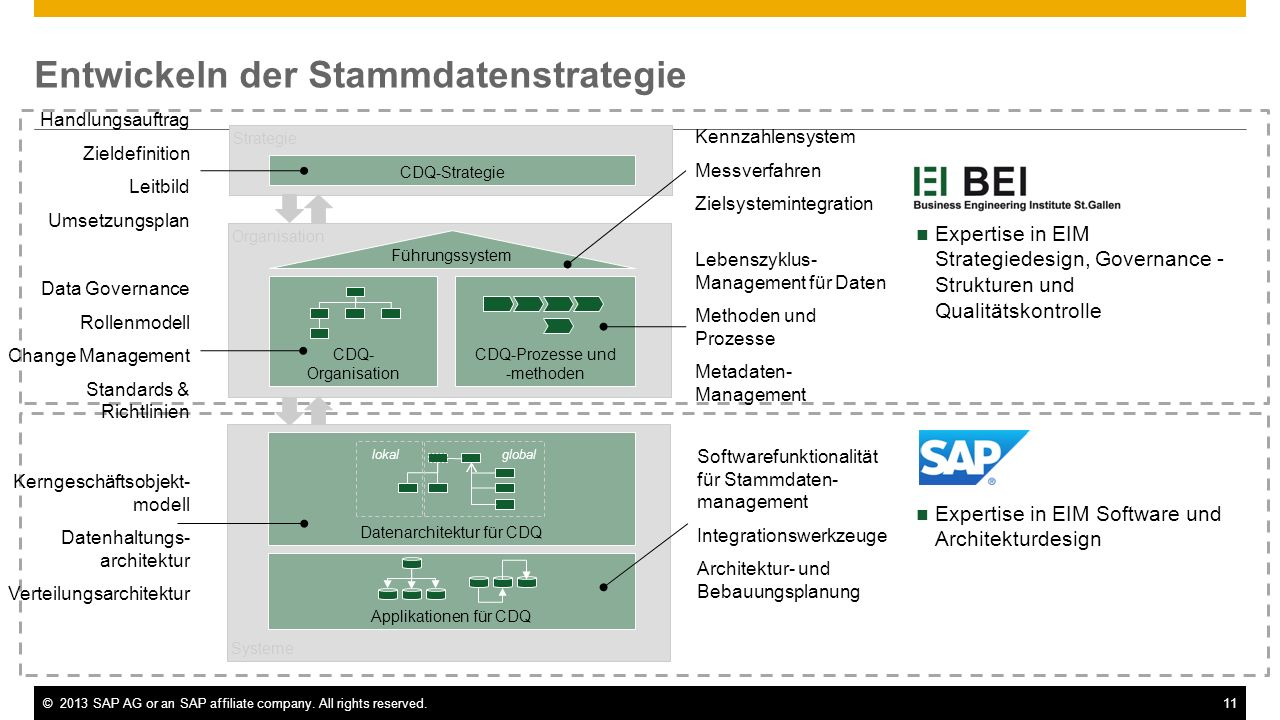 ©2013 SAP AG or an SAP affiliate company. All rights reserved.11 Entwickeln der Stammdatenstrategie Expertise in EIM Strategiedesign, Governance - Str