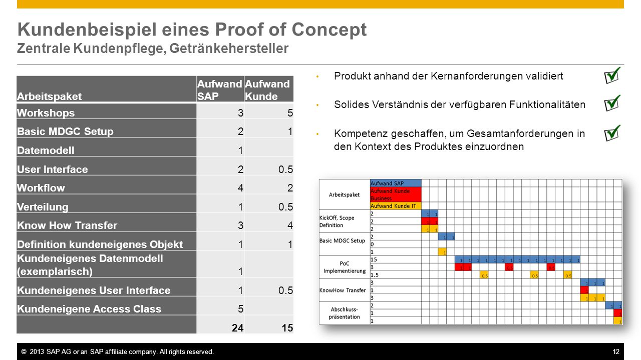 ©2013 SAP AG or an SAP affiliate company. All rights reserved.12 Kundenbeispiel eines Proof of Concept Zentrale Kundenpflege, Getränkehersteller Produ