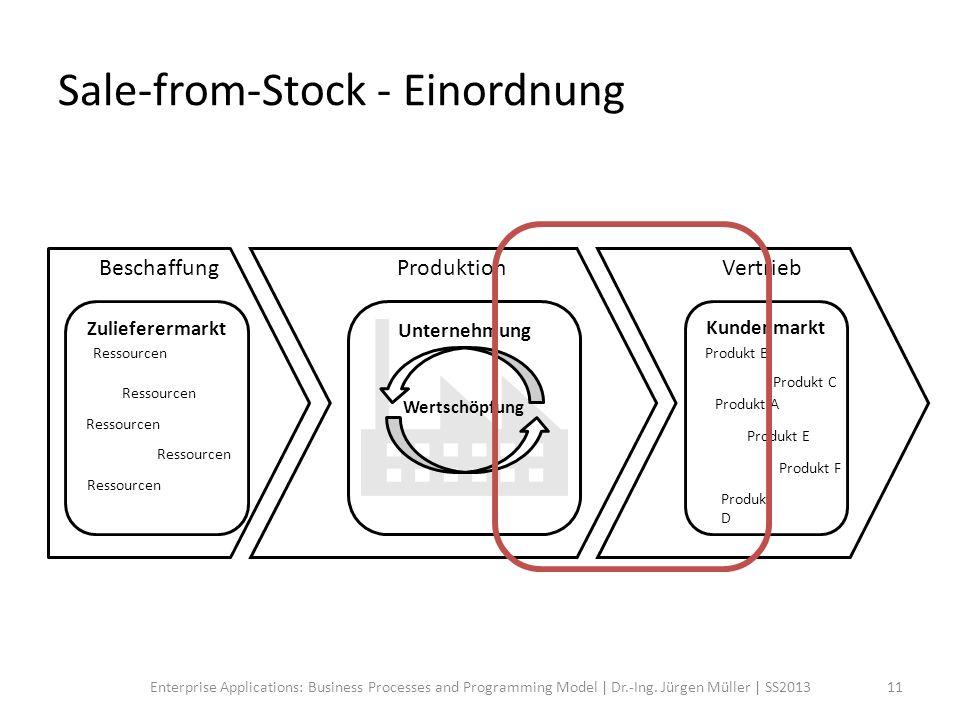 Sale-from-Stock - Einordnung Ressourcen Produkt A Zulieferermarkt Ressourcen Kundenmarkt Produkt D Produkt E Produkt C Produkt F Produkt B Unternehmun