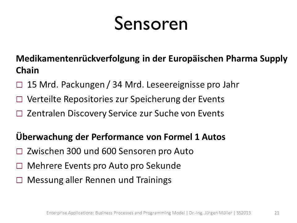 Sensoren Medikamentenrückverfolgung in der Europäischen Pharma Supply Chain 15 Mrd. Packungen / 34 Mrd. Leseereignisse pro Jahr Verteilte Repositories