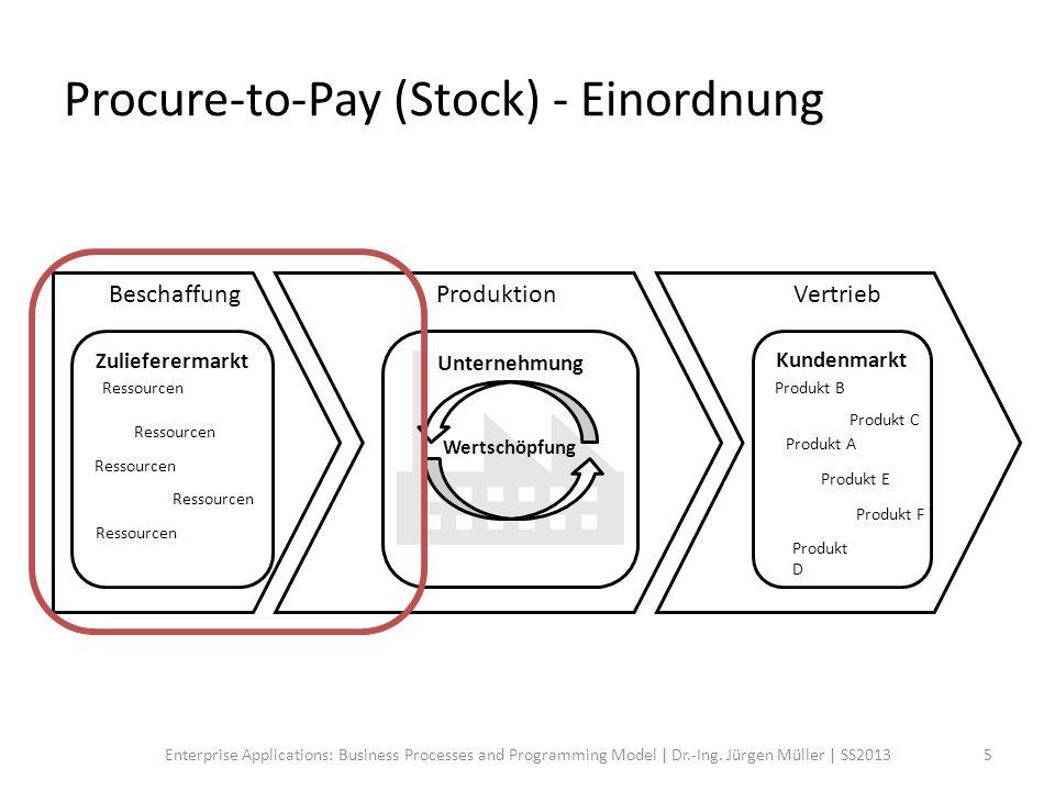 Procure-to-Pay (Stock) - Beschreibung Das Procure-to-Pay (Stock) Szenario deckt alle Aktivitäten hab, die zur Beschaffung von Ressourcen für die Herstellung von Produkten auf Halde nötig sind.