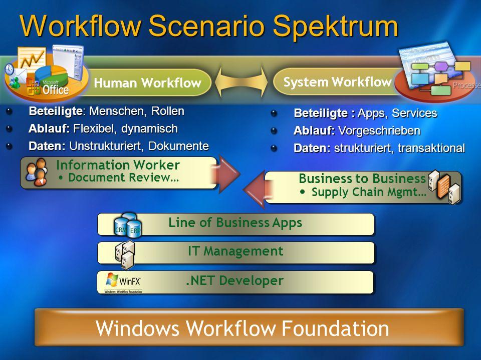 Workflow Scenario Spektrum Beteiligte: Menschen, Rollen Ablauf: Flexibel, dynamisch Daten: Unstrukturiert, Dokumente Beteiligte : Apps, Services Ablau