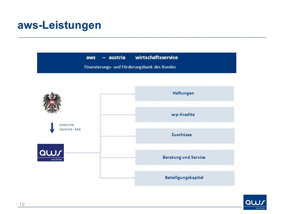 aws-Leistungen Haftungen aws–austriawirtschaftsservice Finanzierungs- und Förderungsbank des Bundes erp-Kredite Zuschüsse Beratung und Service Beteiligungskapital Staatliche Garantie - AAA 19