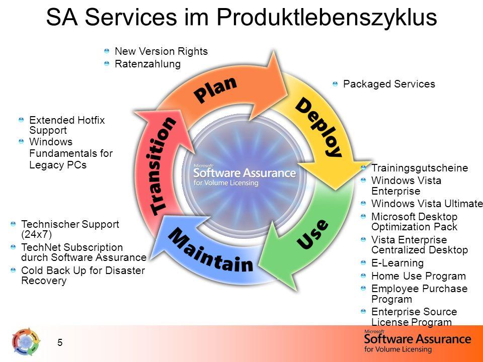 5 SA Services im Produktlebenszyklus New Version Rights Ratenzahlung Trainingsgutscheine Windows Vista Enterprise Windows Vista Ultimate Microsoft Des