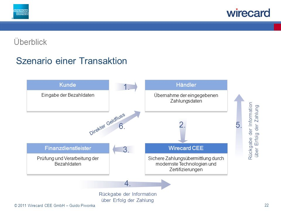 © 2011 Wirecard CEE GmbH – Guido Piwonka 22 Szenario einer Transaktion Überblick FinanzdienstleisterWirecard CEE Händler Kunde Übernahme der eingegebenen Zahlungsdaten Eingabe der Bezahldaten Sichere Zahlungsübermittlung durch modernste Technologien und Zertifizierungen Prüfung und Verarbeitung der Bezahldaten 6.