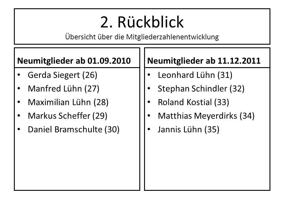2. Rückblick Übersicht über die Mitgliederzahlenentwicklung Neumitglieder ab 01.09.2010 Gerda Siegert (26) Manfred Lühn (27) Maximilian Lühn (28) Mark
