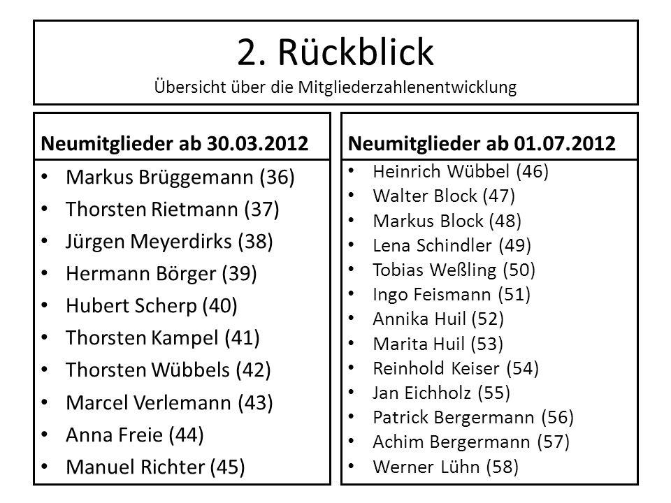 2. Rückblick Übersicht über die Mitgliederzahlenentwicklung Neumitglieder ab 30.03.2012 Markus Brüggemann (36) Thorsten Rietmann (37) Jürgen Meyerdirk