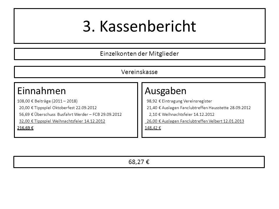 3. Kassenbericht Einnahmen 108,00 Beiträge (2011 – 2018) 20,00 Tippspiel Oktoberfest 22.09.2012 56,69 Überschuss Busfahrt Werder – FCB 29.09.2012 32,0