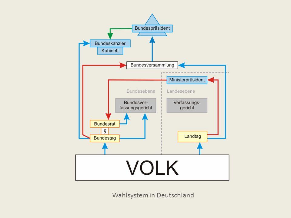 Aufgaben des Bundestags Gesetzgebung - Legislative Kontrolle der Regierung Bestellung anderer Staatsorgane Artikulation von Interessen