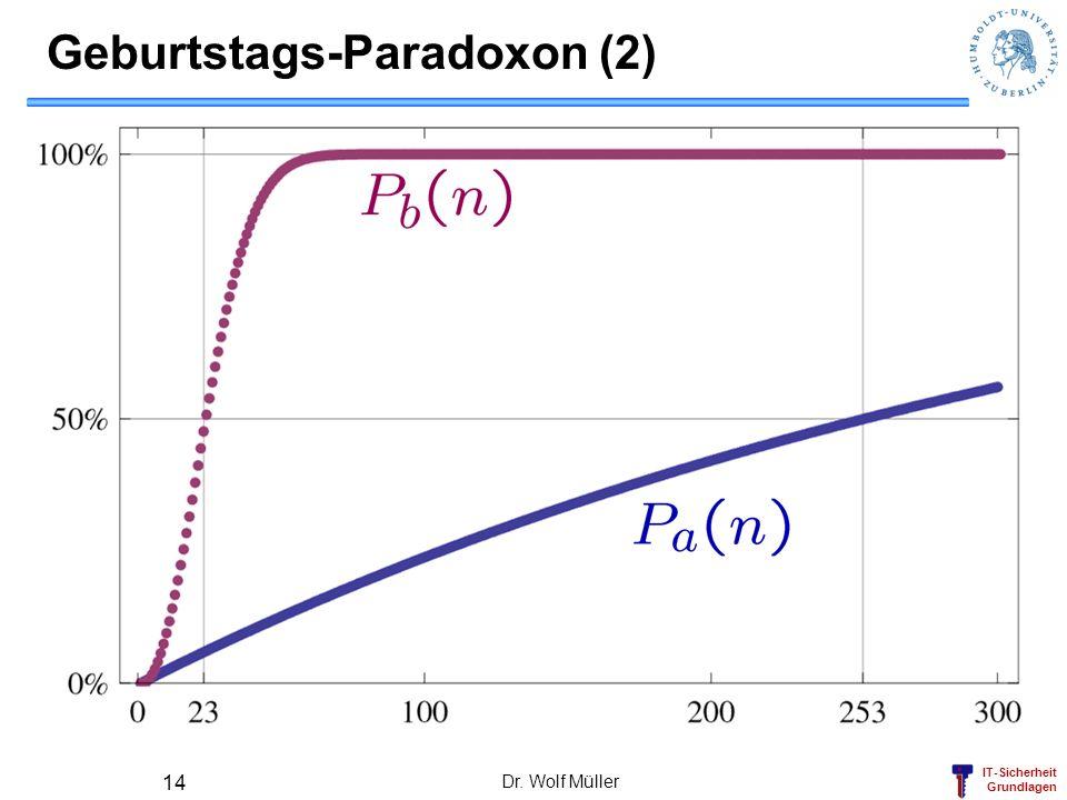 IT-Sicherheit Grundlagen Dr. Wolf Müller 14 Geburtstags-Paradoxon (2)