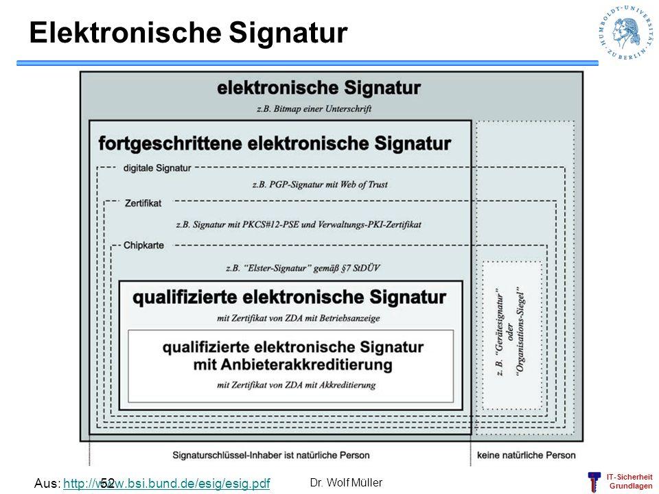 IT-Sicherheit Grundlagen Elektronische Signatur Aus: http://www.bsi.bund.de/esig/esig.pdfhttp://www.bsi.bund.de/esig/esig.pdf Dr. Wolf Müller 52