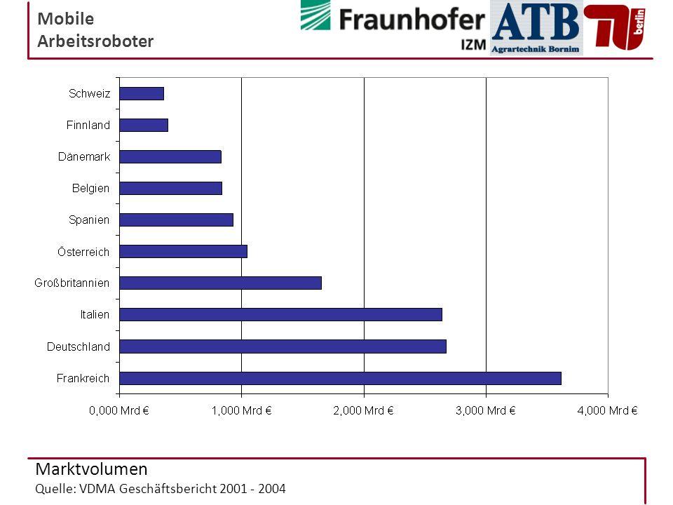 Mobile Arbeitsroboter Marktvolumen Quelle: VDMA Geschäftsbericht 2001 - 2004