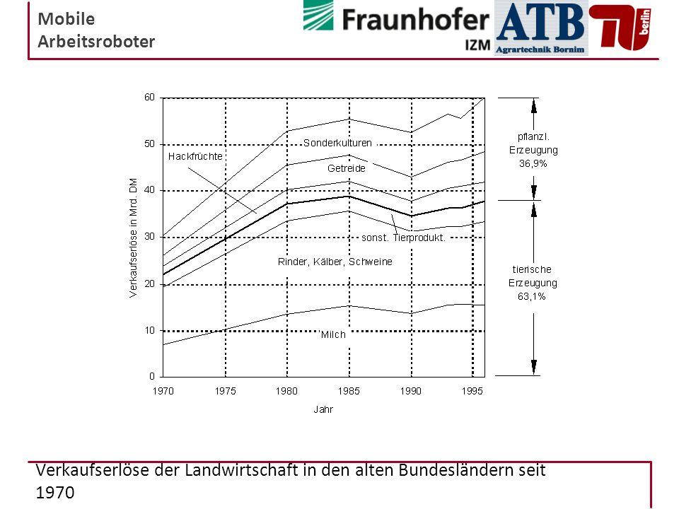 Mobile Arbeitsroboter Verkaufserlöse der Landwirtschaft in den alten Bundesländern seit 1970