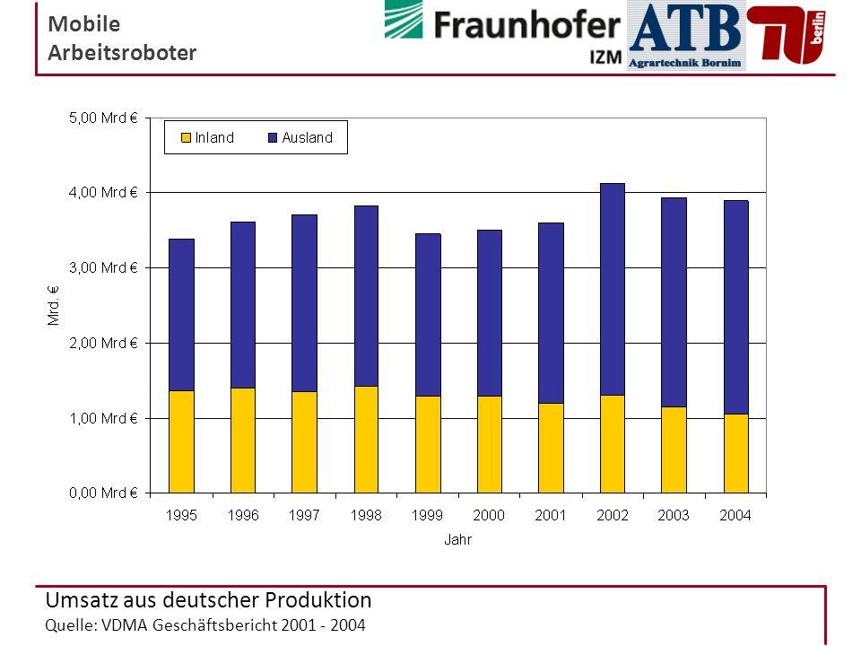 Mobile Arbeitsroboter Umsatz aus deutscher Produktion Quelle: VDMA Geschäftsbericht 2001 - 2004