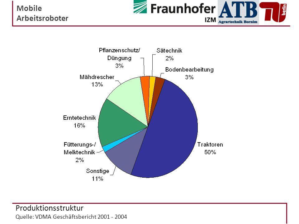 Mobile Arbeitsroboter Produktionsstruktur Quelle: VDMA Geschäftsbericht 2001 - 2004