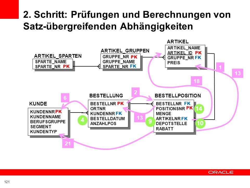 1. Schritt: Prüfungen von Tabellen-übergreifenden Beziehungen 120 ARTIKEL_SPARTEN SPARTE_NAME SPARTE_NR PK BESTELLPOSITION BESTELLNR POSITIONSNR MENGE