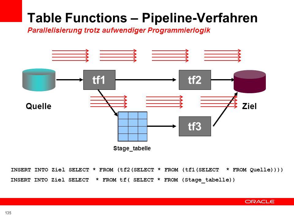 Nested Materialized Views nutzen bereits ausgeführte IO-Leistung Aufwendige Join-Operation DIM_ZeitFAKT_UmsatzDIM_Produkte Umsatz Prod.Gr A Umsatz Pro