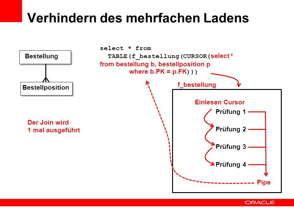 Verhindern des mehrfachen Ladens Bestellposition Bestellung Insert into Ergebnis select * from bestellung b, bestellposition p where b.PK = p.FK Prüfu