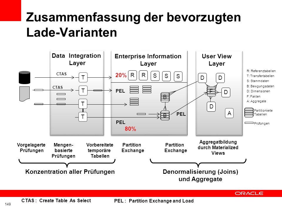 Themenübersicht 2/2 Planung und Organisation des ETL Prozesses Schichten als Planungsgrundlage Umgang mit separaten ETL-Tools und Lade-Engines Szenari