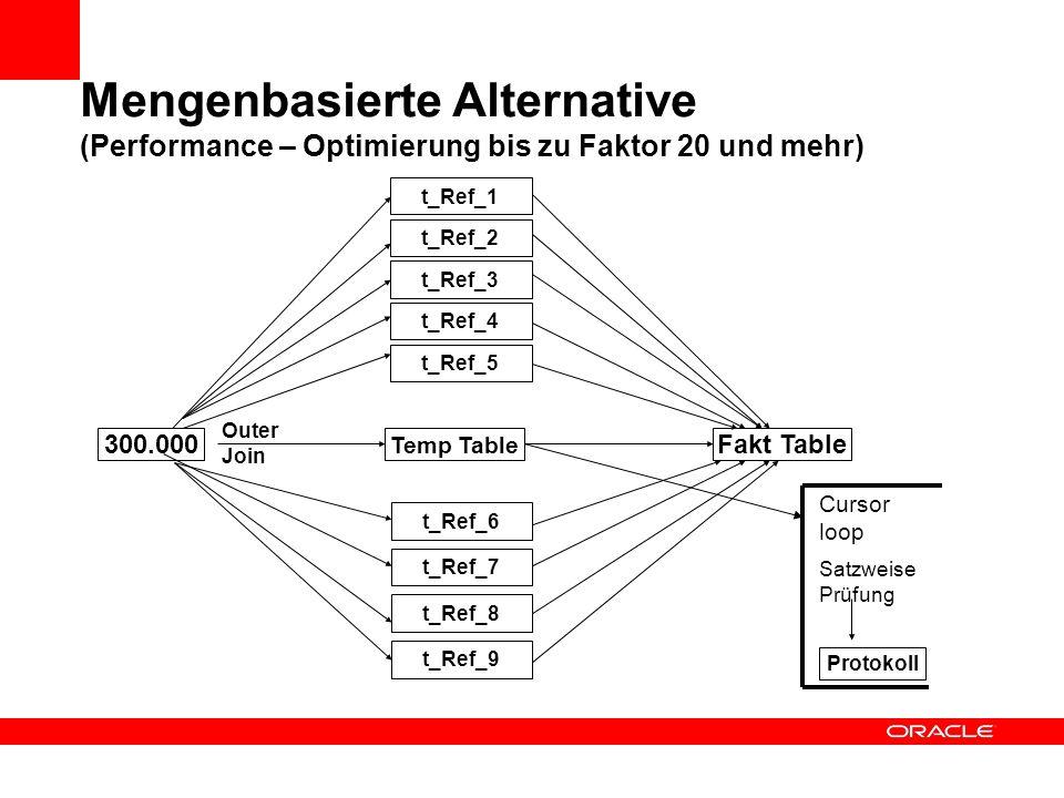 Klassische PL/SQL Cursor – Verarbeitung (Negativ – Beispiel) t_Ref_1 (z. B. 10000) t_ref_2 (z. B. 5000) t_ref_3 (z. B. 50) t_ref_4 (z. B. 6000) t_Quel