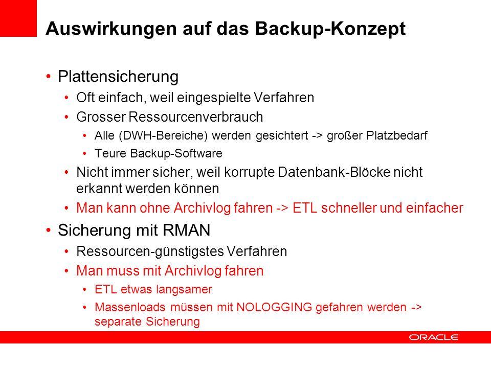 Logging / Nologging Wird der Archivelog-Modus benötigt oder nicht? Relevant für Backup DataGuard / Golden Gate Flashback Wichtigster Punkt ist: BACKUP