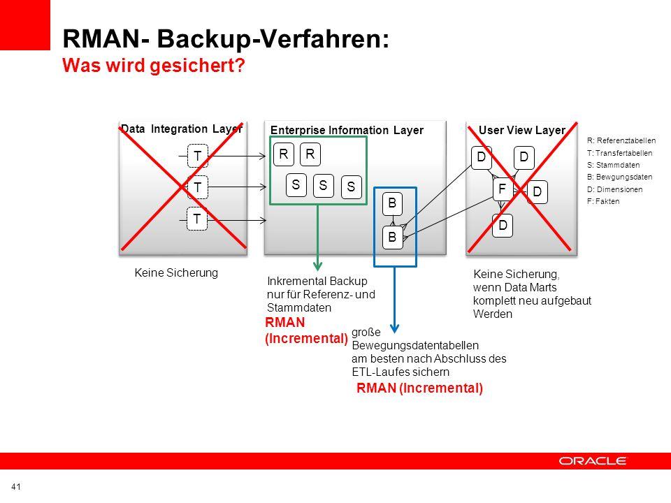 Auswirkungen auf das Backup-Konzept Plattensicherung Oft einfach, weil eingespielte Verfahren Grosser Ressourcenverbrauch Alle (DWH-Bereiche) werden g