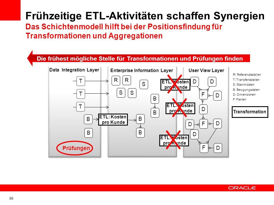 Themenübersicht 2/2 Planung und Organisation des ETL Prozesses Schichten als Planungsgrundlage Umgang mit separaten ETL-Tools und Lade-Engines Prüftec