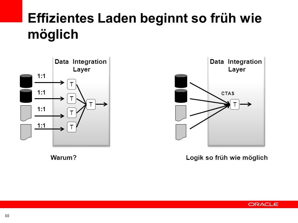T: Transfertabellen R: Referenztabellen S: Stammdaten B: Bewgungsdaten D: Dimensionen F: Fakten Enterprise Information Layer User View Layer Data Inte