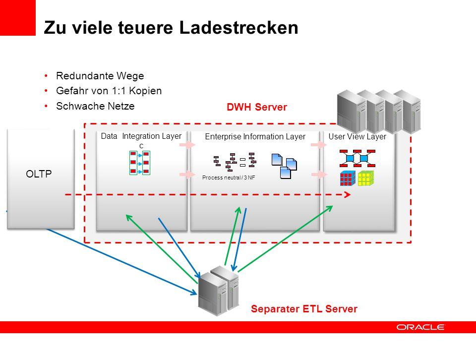 Eine Hardware (bzw. Cluster) / ein Ort ermöglicht flexibles Handeln durch kurze Wege Enterprise Information Layer User View Layer Data Integration Lay