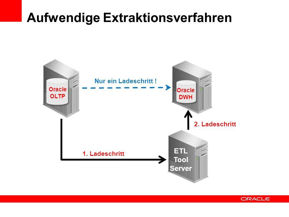 Balance zwischen den beteiligten Komponenten finden DWH-Datenbank DWH-Server ETL-Server ETL-Engine Dokumentation Steuerung Benutzerfühung Rechen-Power
