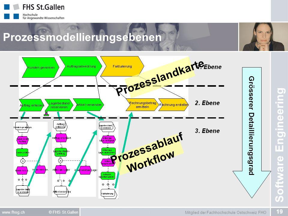 Mitglied der Fachhochschule Ostschweiz FHO 19 www.fhsg.ch © FHS St.Gallen Software Engineering Prozessmodellierungsebenen Grösserer Detaillierungsgrad