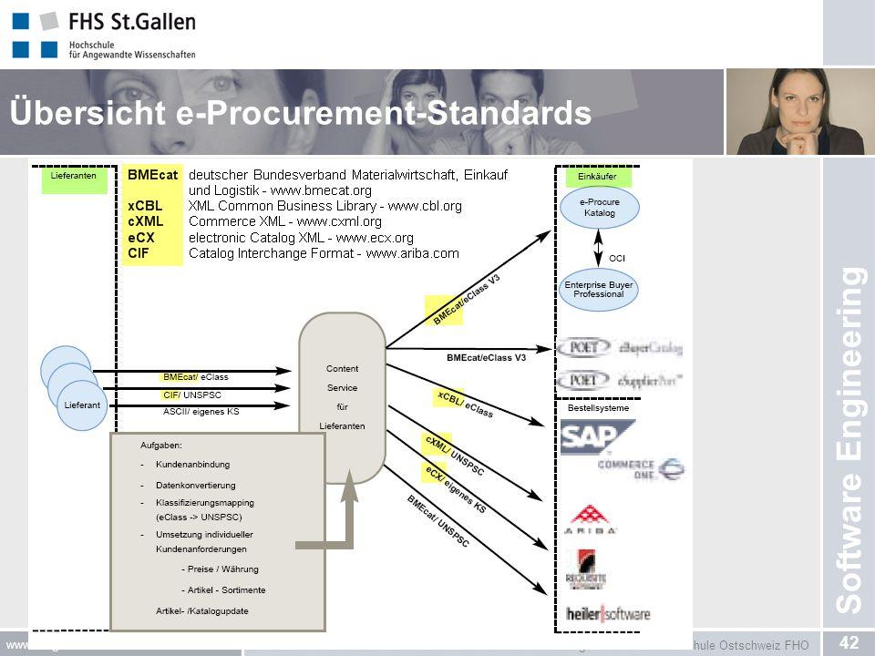 Mitglied der Fachhochschule Ostschweiz FHO 42 www.fhsg.ch © FHS St.Gallen Software Engineering Übersicht e-Procurement-Standards