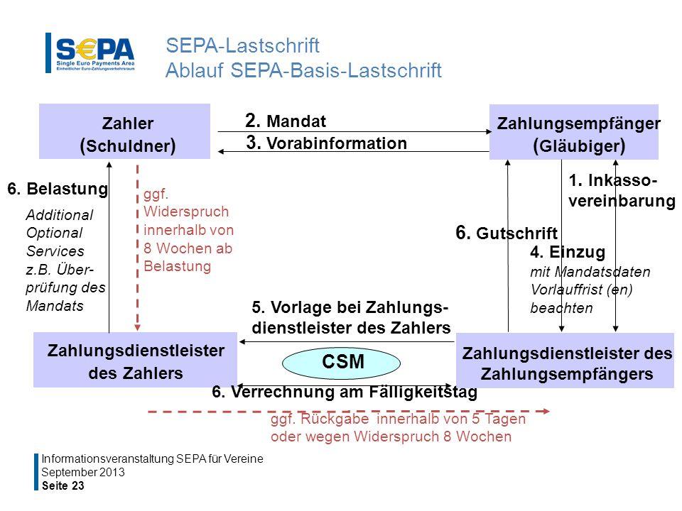 SEPA-Lastschrift Ablauf SEPA-Basis-Lastschrift September 2013 Seite 23 Informationsveranstaltung SEPA für Vereine Zahler ( Schuldner ) Zahlungsempfänger ( Gläubiger ) Zahlungsdienstleister des Zahlers Zahlungsdienstleister des Zahlungsempfängers 2.
