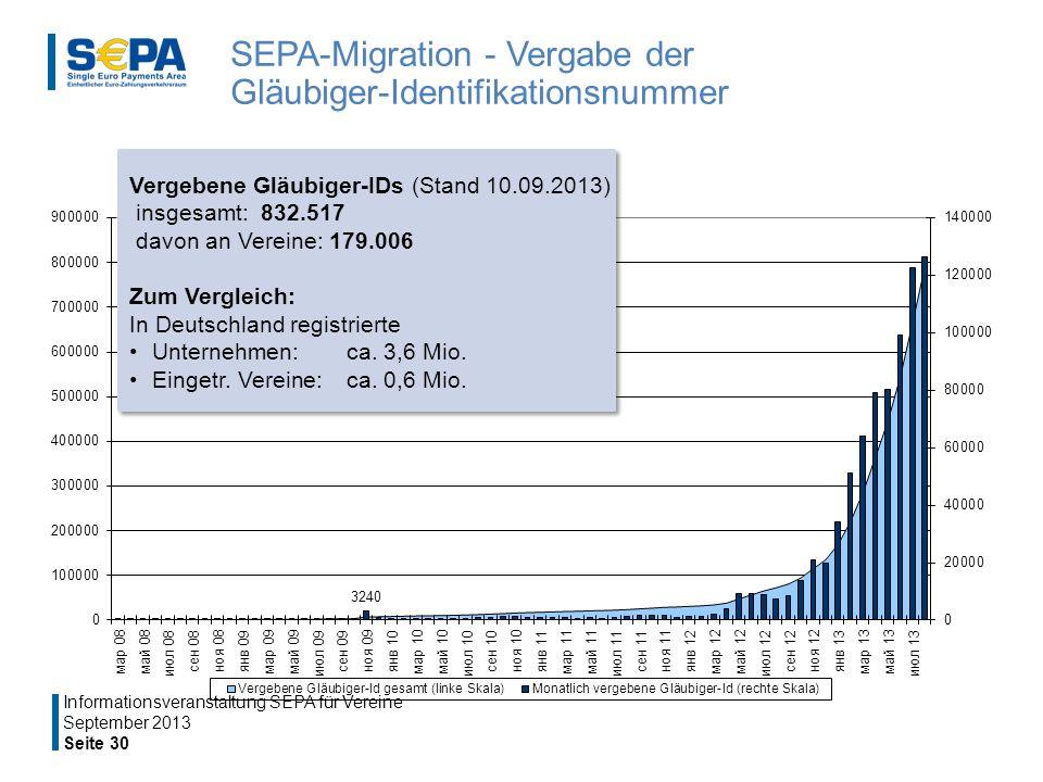 SEPA-Migration - Vergabe der Gläubiger-Identifikationsnummer September 2013 Seite 30 Informationsveranstaltung SEPA für Vereine Vergebene Gläubiger-IDs (Stand 10.09.2013) insgesamt: 832.517 davon an Vereine: 179.006 Zum Vergleich: In Deutschland registrierte Unternehmen: ca.