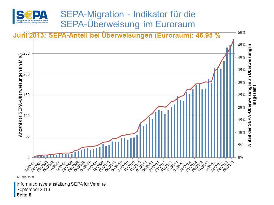 Quelle: EZB SEPA-Migration - Indikator für die SEPA-Überweisung im Euroraum September 2013 Seite 8 Informationsveranstaltung SEPA für Vereine Juni 2013: SEPA-Anteil bei Überweisungen (Euroraum): 46,95 %