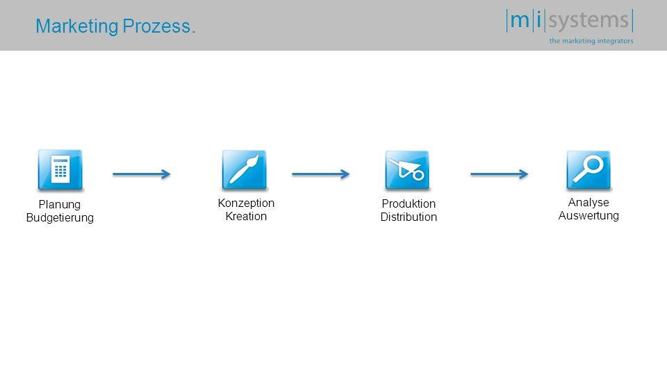 Marketing Prozess. Planung Budgetierung Konzeption Kreation Produktion Distribution Analyse Auswertung