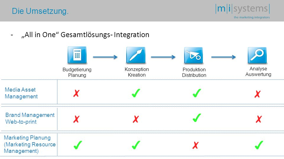 Die Umsetzung. -All in One Gesamtlösungs- Integration Media Asset Management Brand Management Web-to-print Marketing Planung (Marketing Resource Manag