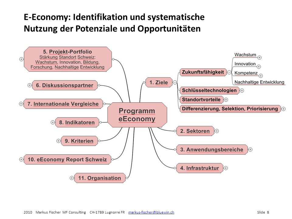 2010 Markus Fischer MF Consulting CH-1789 Lugnorre FR markus-fischer@bluewin.chSlide 9markus-fischer@bluewin.ch E-Economy und E-Governance als Beispiele für Gebiete, die sämtliche «E»-Anwendungsbereiche betreffen E-Govern- ment E-HealthE-BusinessE-Com- merce E-LearningE-… E-Governance: Führung, d.h.