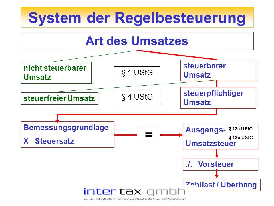 Art des Umsatzes nicht steuerbarer Umsatz steuerbarer Umsatz § 1 UStG steuerfreier Umsatz steuerpflichtiger Umsatz § 4 UStG Bemessungsgrundlage X Steu