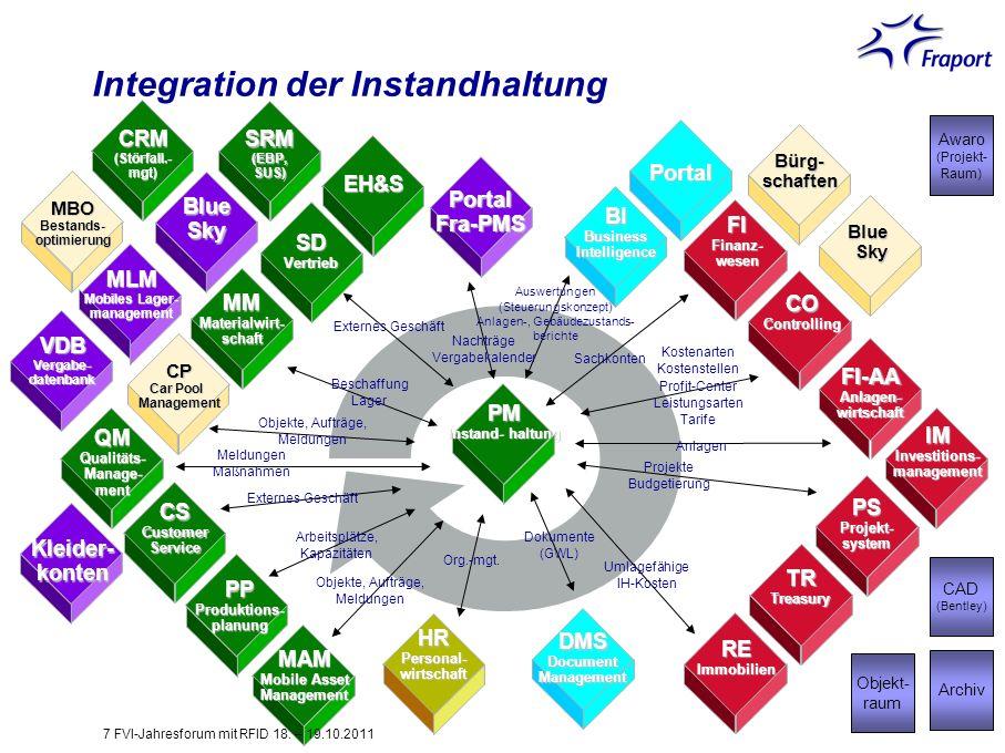 Integration der Instandhaltung PortalFra-PMS BIBusinessIntelligence FIFinanz-wesen COControlling FI-AAAnlagen-wirtschaft PSProjekt-system REImmobilien